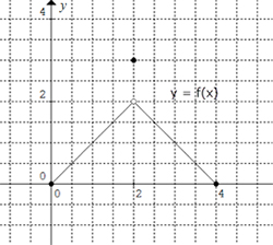 Graph of a function that increases for x greater than or equal to 0 and less than 2 and decreases for x greater than 2 and less than or equal to 4. The point 2, 3 is marked on the graph